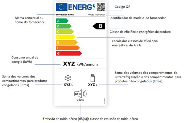 Nova etiqueta de eficiência energética para aparelhos de refrigeração